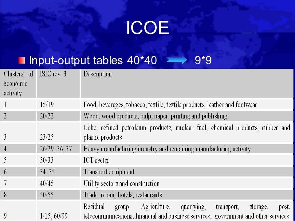 ICOE Input-output tables 40*409*9