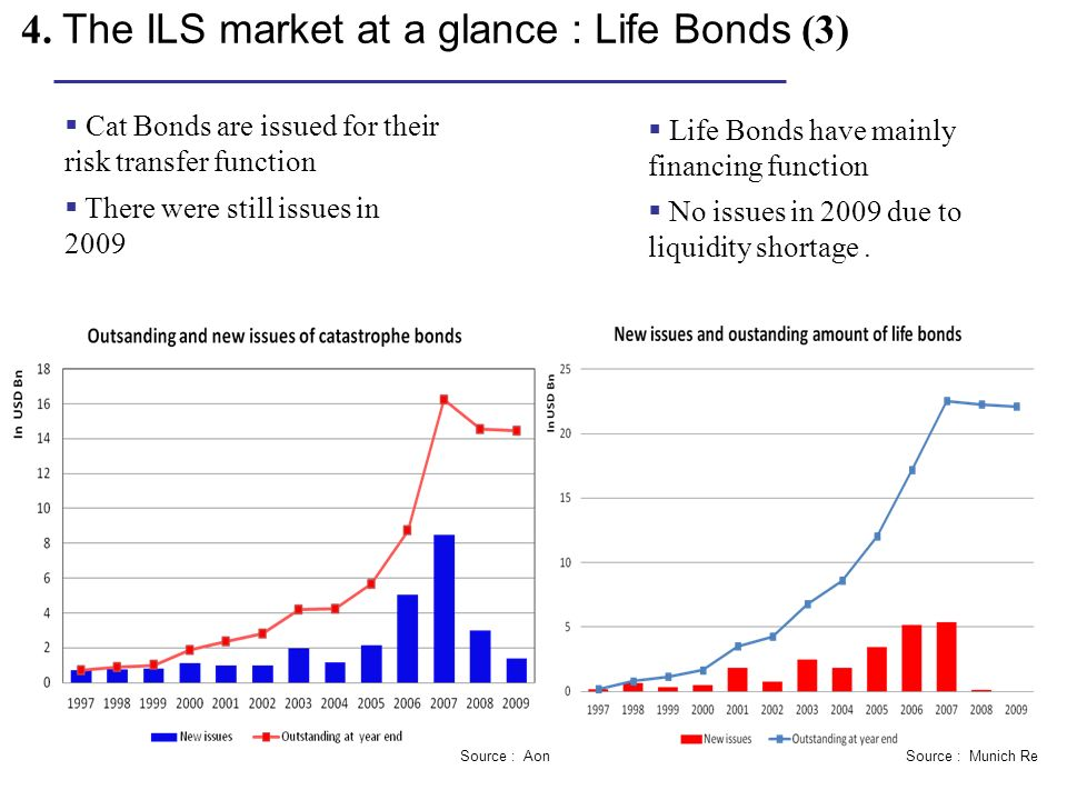4. The ILS market at a glance : Life Bonds (3) Life Bonds have mainly financing function No issues in 2009 due to liquidity shortage. Source : Munich