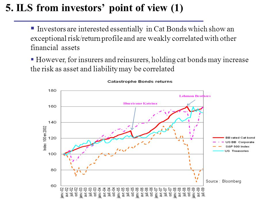 5. ILS from investors point of view (1) Investors are interested essentially in Cat Bonds which show an exceptional risk/return profile and are weakly