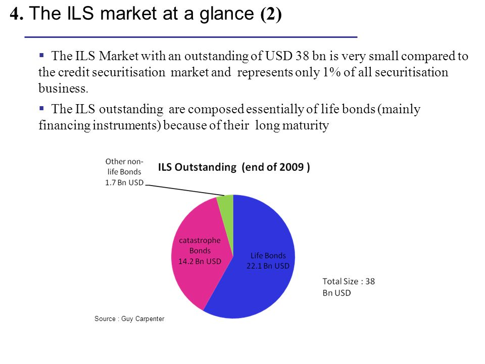 4. The ILS market at a glance (2) The ILS Market with an outstanding of USD 38 bn is very small compared to the credit securitisation market and repre