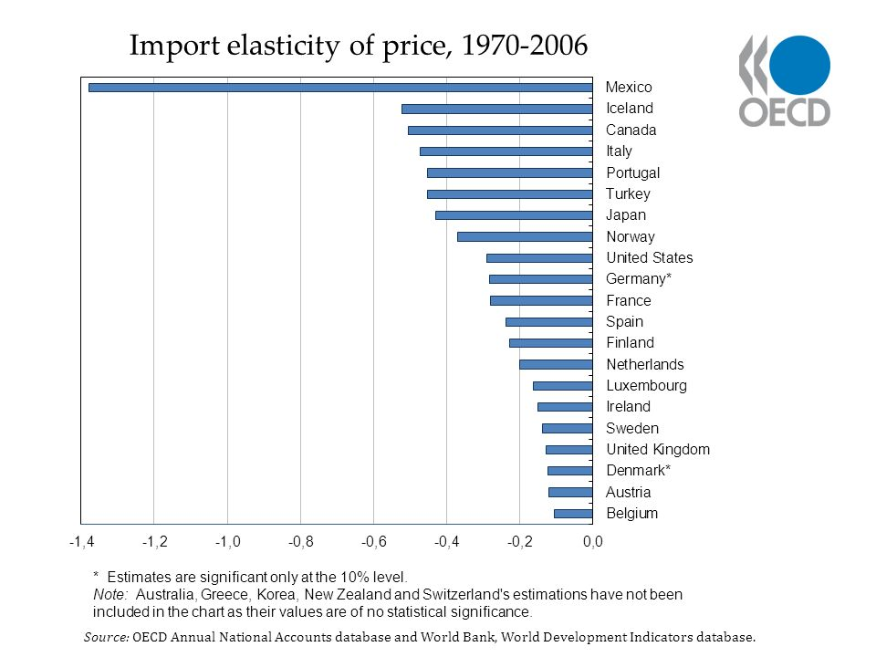 Import elasticity of price, 1970-2006 Source: OECD Annual National Accounts database and World Bank, World Development Indicators database.