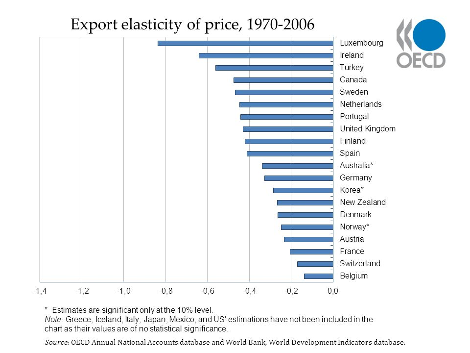 Export elasticity of price, 1970-2006 Source: OECD Annual National Accounts database and World Bank, World Development Indicators database.