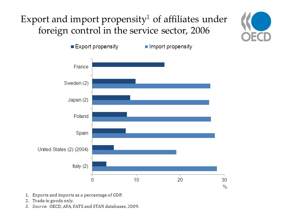 Export and import propensity 1 of affiliates under foreign control in the service sector, 2006 1.Exports and imports as a percentage of GDP.