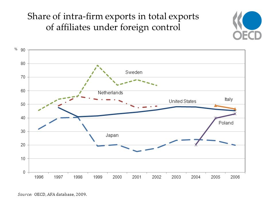 Share of intra-firm exports in total exports of affiliates under foreign control Source: OECD, AFA database, 2009.