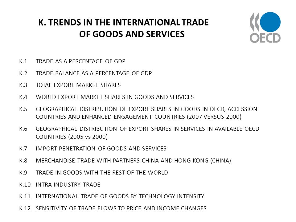 K. TRENDS IN THE INTERNATIONAL TRADE OF GOODS AND SERVICES K.1 TRADE AS A PERCENTAGE OF GDP K.2 TRADE BALANCE AS A PERCENTAGE OF GDP K.3 TOTAL EXPORT