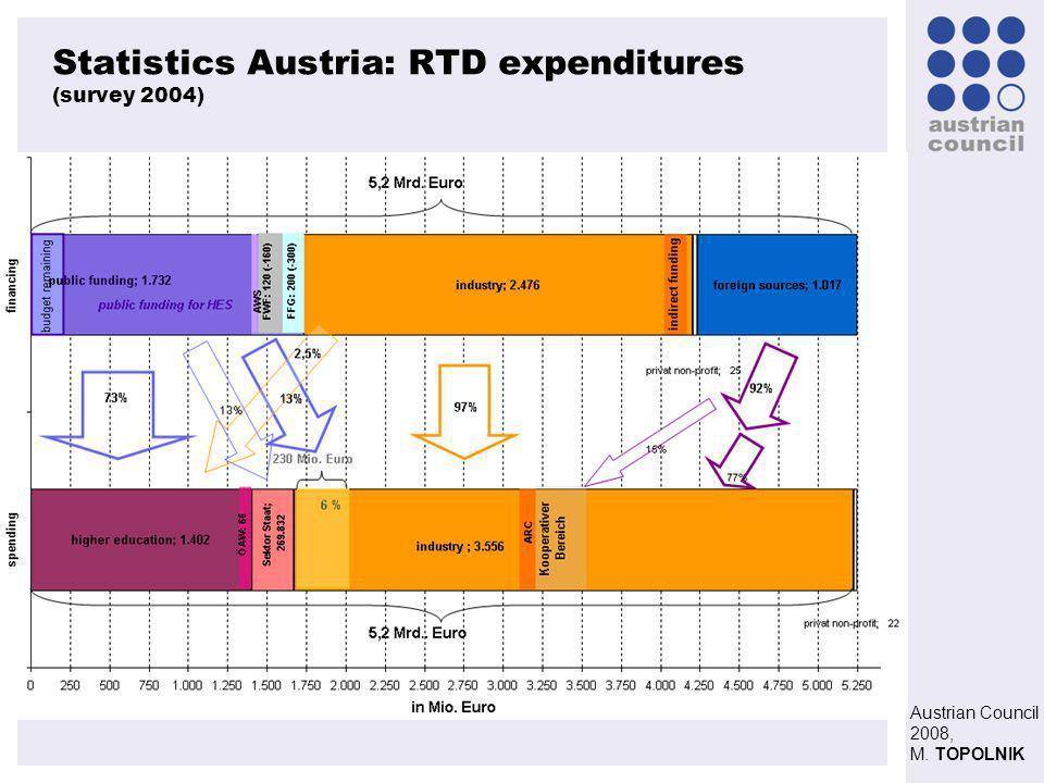 Austrian Council 2008, M. TOPOLNIK Statistics Austria: RTD expenditures (survey 2004) Quelle: F&E Statistik 2004