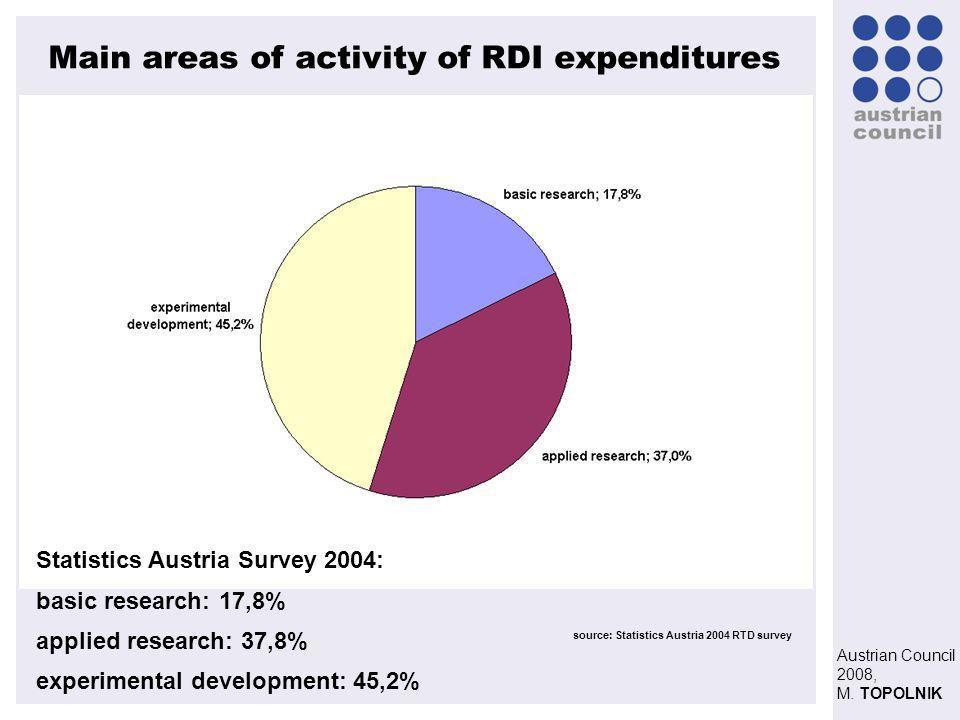Austrian Council 2008, M. TOPOLNIK Main areas of activity of RDI expenditures source: Statistics Austria 2004 RTD survey Statistics Austria Survey 200