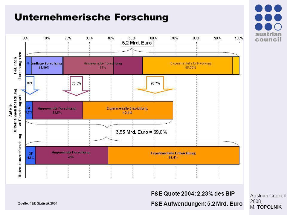 Austrian Council 2008, M. TOPOLNIK Unternehmerische Forschung Quelle: F&E Statistik 2004 F&E Quote 2004: 2,23% des BIP F&E Aufwendungen: 5,2 Mrd. Euro