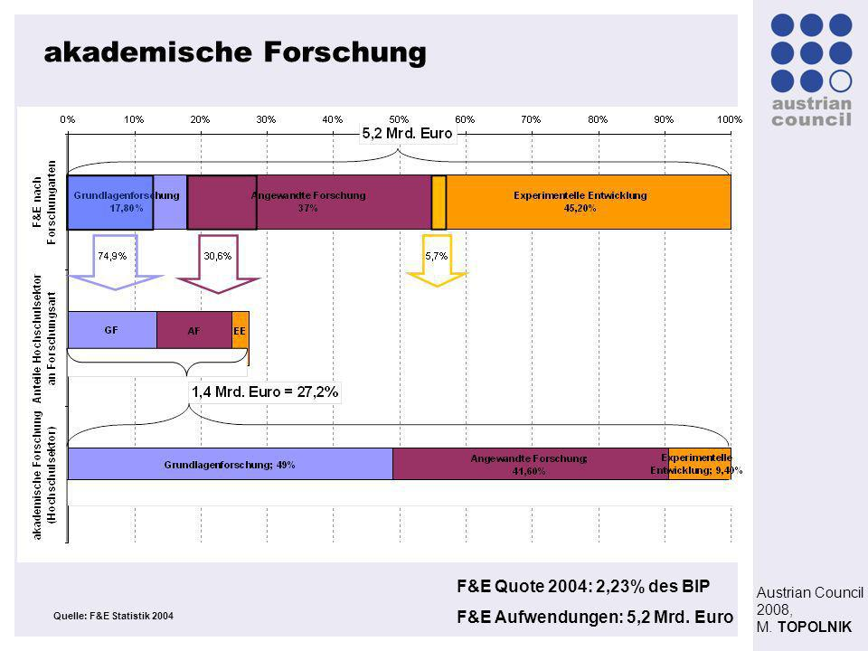Austrian Council 2008, M. TOPOLNIK akademische Forschung Quelle: F&E Statistik 2004 F&E Quote 2004: 2,23% des BIP F&E Aufwendungen: 5,2 Mrd. Euro