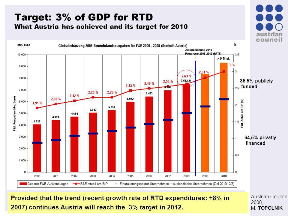 Austrian Council 2008, M. TOPOLNIK Target: 3% of GDP for RTD What Austria has achieved and its target for 2010 35,5% publicly funded 64,5% privatly fi