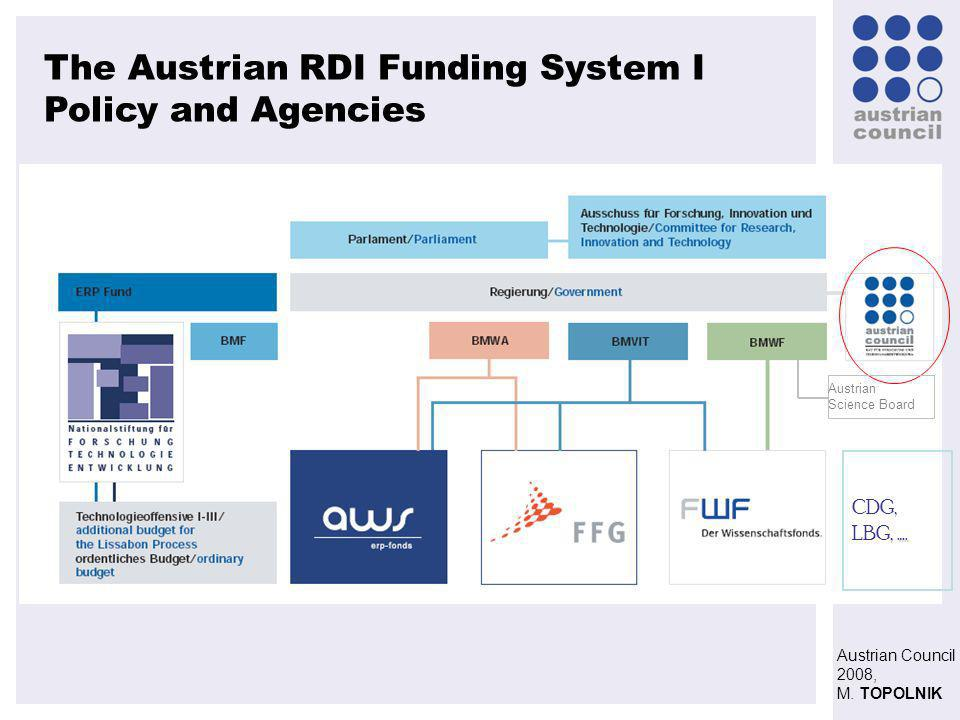 Austrian Council 2008, M. TOPOLNIK The Austrian RDI Funding System I Policy and Agencies ….