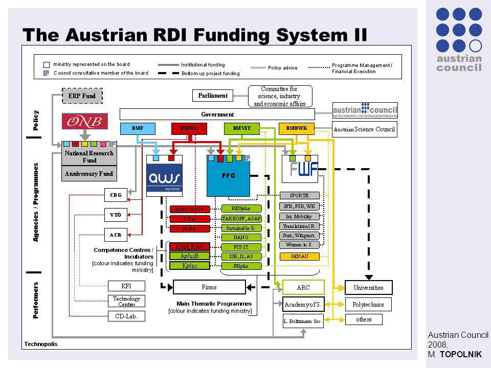 Austrian Council 2008, M. TOPOLNIK The Austrian RDI Funding System II