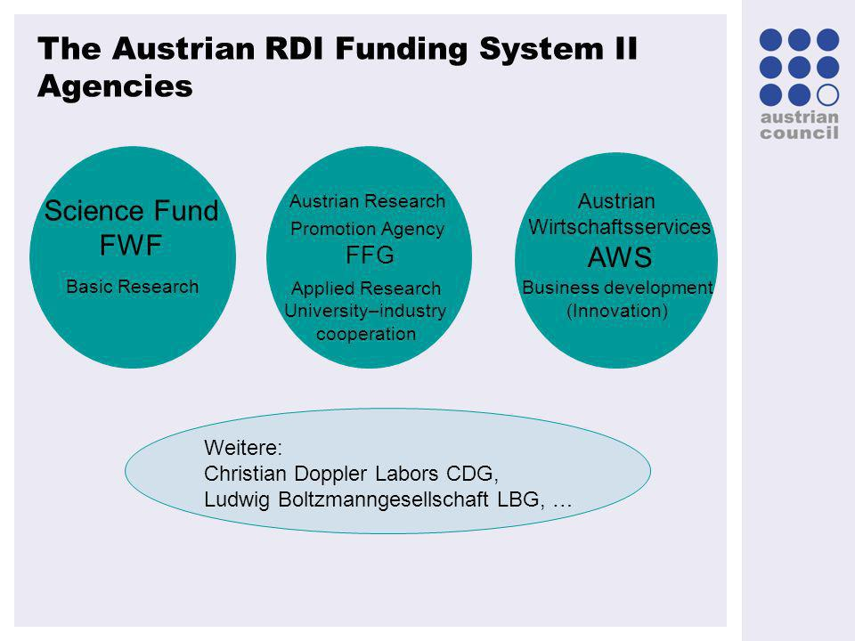 Austrian Council 2008, M. TOPOLNIK The Austrian RDI Funding System II Agencies Science Fund FWF Basic Research Austrian Research Promotion Agency FFG