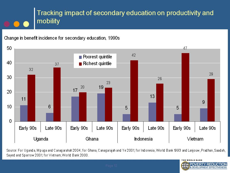 Page 12 Tracking impact of secondary education on productivity and mobility