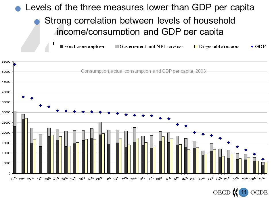 11 Levels of the three measures lower than GDP per capita Strong correlation between levels of household income/consumption and GDP per capita Consump