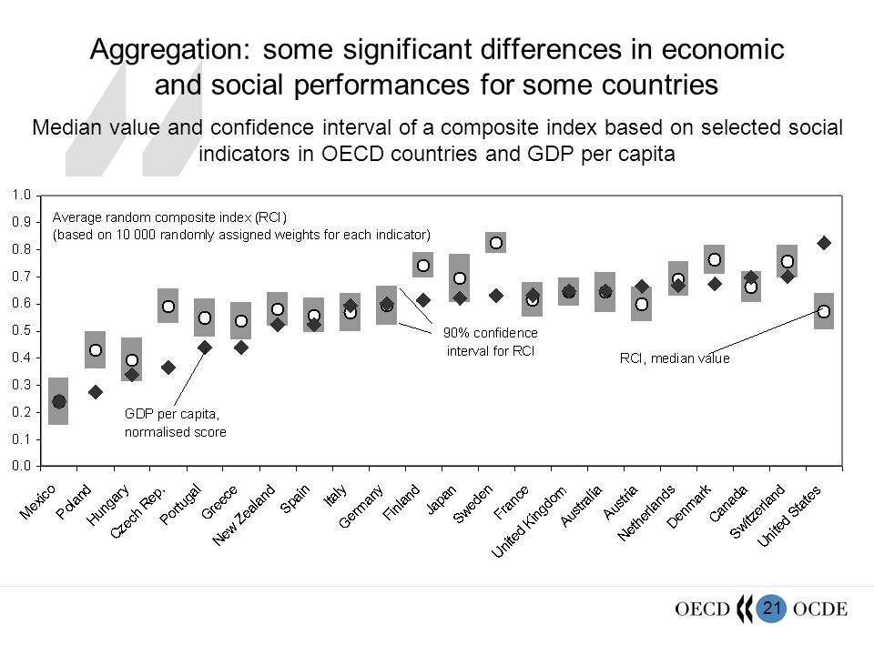 21 Aggregation: some significant differences in economic and social performances for some countries Median value and confidence interval of a composit