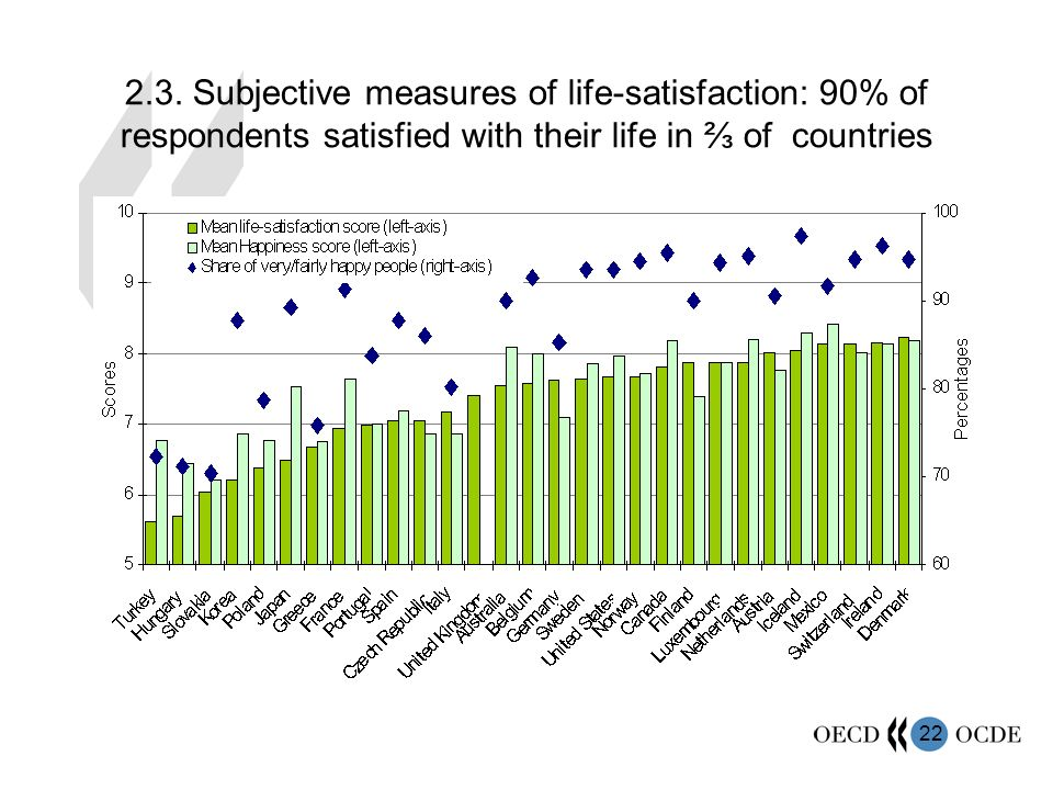 22 2.3. Subjective measures of life-satisfaction: 90% of respondents satisfied with their life in of countries