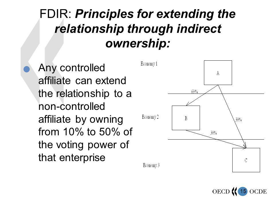 15 FDIR: Principles for extending the relationship through indirect ownership: Any controlled affiliate can extend the relationship to a non-controlled affiliate by owning from 10% to 50% of the voting power of that enterprise