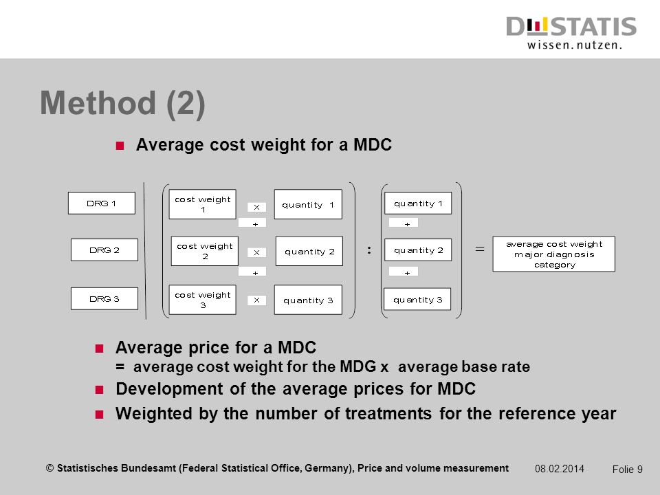 © Statistisches Bundesamt (Federal Statistical Office, Germany), Price and volume measurement 08.02.2014 Folie 9 Method (2) Average cost weight for a MDC Average price for a MDC = average cost weight for the MDG x average base rate Development of the average prices for MDC Weighted by the number of treatments for the reference year