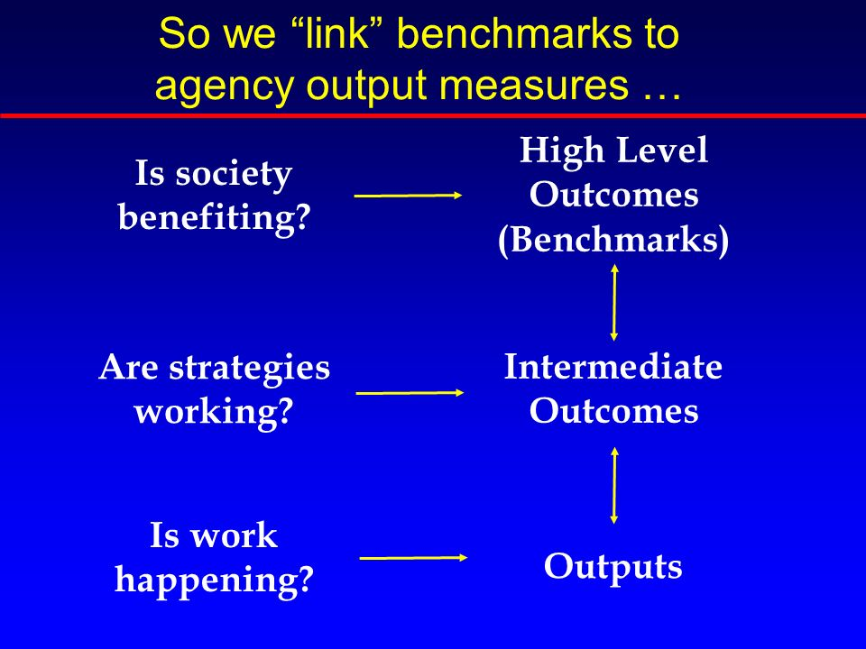 So we link benchmarks to agency output measures … High Level Outcomes (Benchmarks) Is work happening.