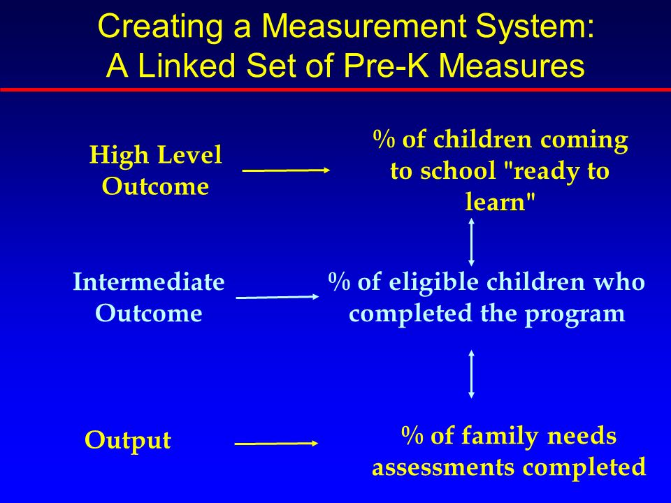 Creating a Measurement System: A Linked Set of Pre-K Measures Output % of family needs assessments completed % of children coming to school ready to learn High Level Outcome Intermediate Outcome % of eligible children who completed the program