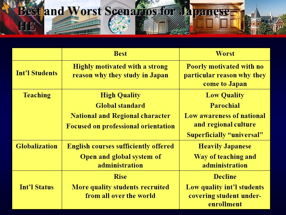 13 Best and Worst Scenarios for Japanese HE BestWorst Intl Students Highly motivated with a strong reason why they study in Japan Poorly motivated with no particular reason why they come to Japan TeachingHigh Quality Global standard National and Regional character Focused on professional orientation Low Quality Parochial Low awareness of national and regional culture Superficially universal GlobalizationEnglish courses sufficiently offered Open and global system of administration Heavily Japanese Way of teaching and administration Intl Status Rise More quality students recruited from all over the world Decline Low quality intl students covering student under- enrollment