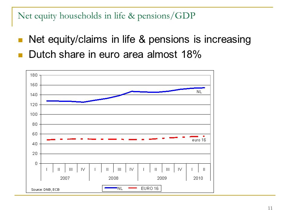 11 Net equity households in life & pensions/GDP Net equity/claims in life & pensions is increasing Dutch share in euro area almost 18%