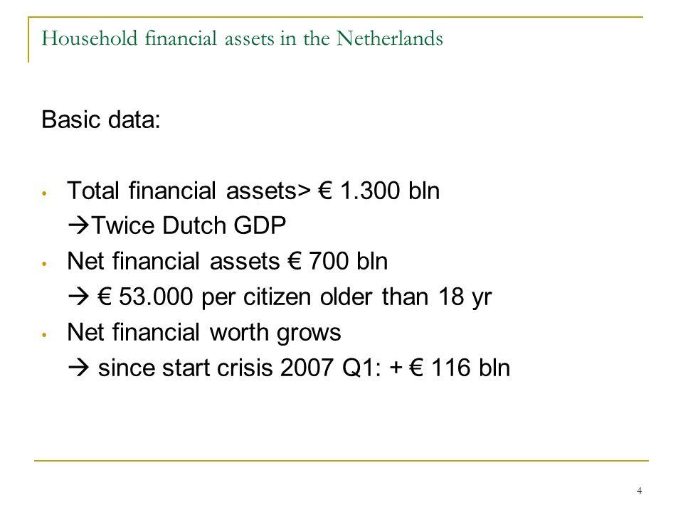 5 Main components financial balance sheet Dutch HH, 2010 Q2 In percent of total financial assets