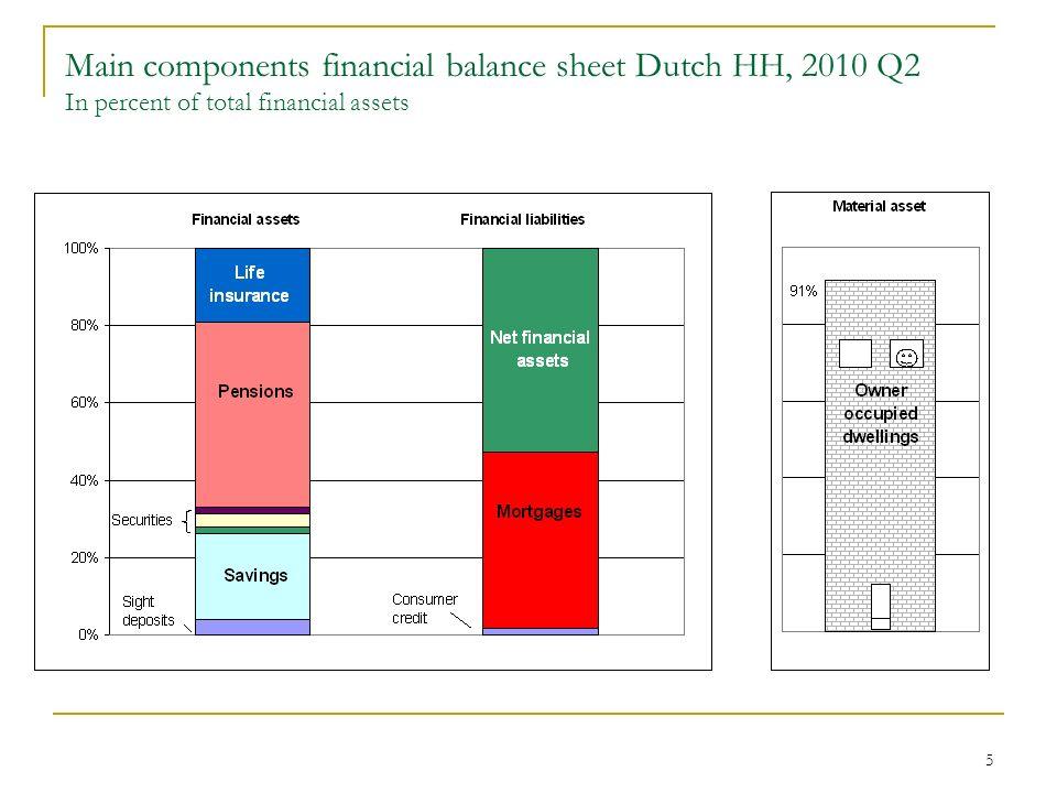 6 1. Savings deposits/GDP ratio, in per cent Savings deposits on a growing trend
