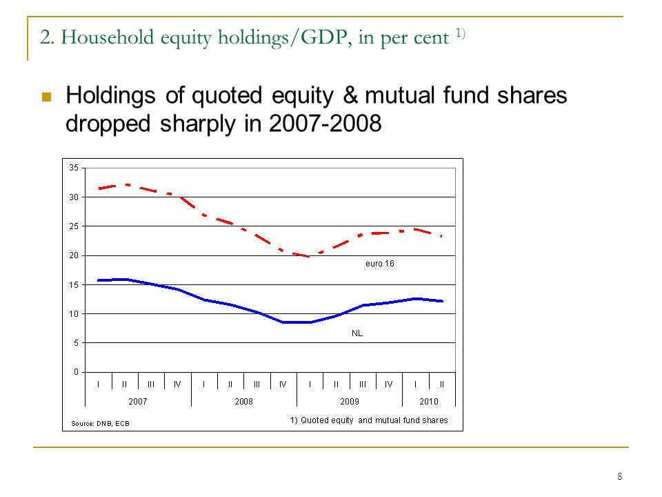 8 2. Household equity holdings/GDP, in per cent 1) Holdings of quoted equity & mutual fund shares dropped sharply in 2007-2008