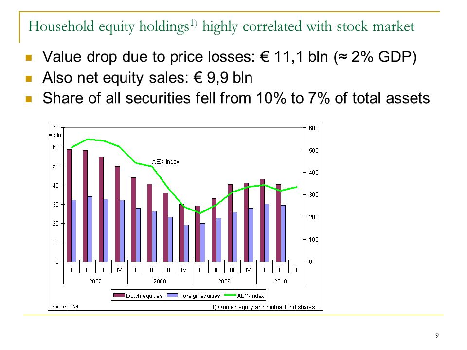 9 Household equity holdings 1) highly correlated with stock market Value drop due to price losses: 11,1 bln ( 2% GDP) Also net equity sales: 9,9 bln Share of all securities fell from 10% to 7% of total assets