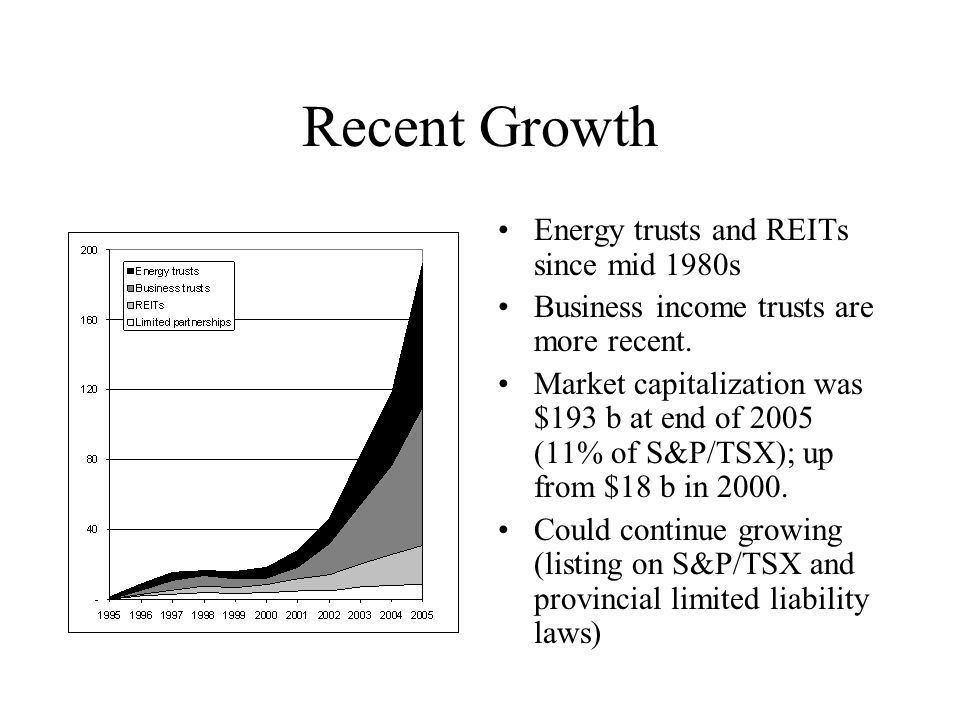 Recent Growth Energy trusts and REITs since mid 1980s Business income trusts are more recent.