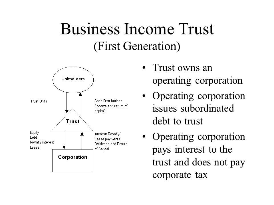 Business Income Trust (First Generation) Trust owns an operating corporation Operating corporation issues subordinated debt to trust Operating corporation pays interest to the trust and does not pay corporate tax
