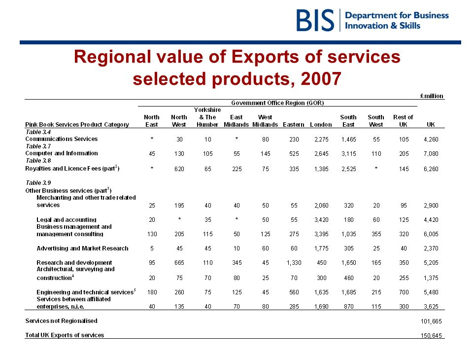 Regional value of Exports of services selected products, 2007