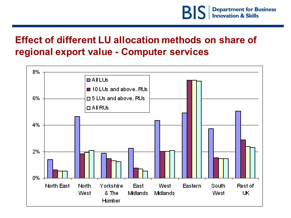 Effect of different LU allocation methods on share of regional export value - Computer services