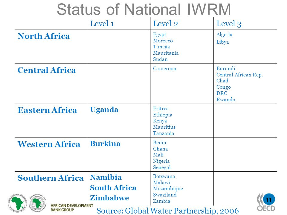 11 Status of National IWRM Level 1Level 2Level 3 North Africa Egypt Morocco Tunisia Mauritania Sudan Algeria Libya Central Africa CameroonBurundi Cent