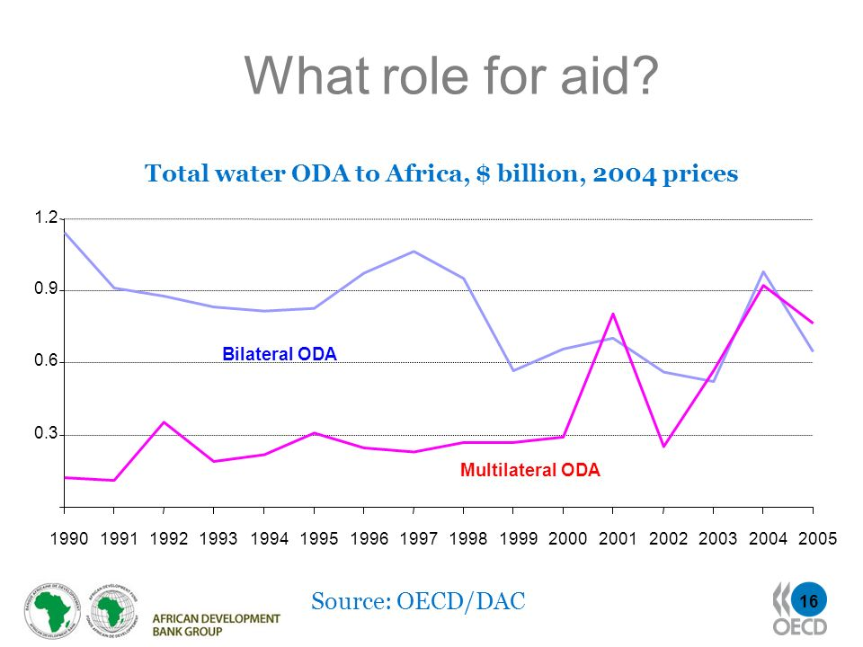 16 What role for aid? Source: OECD/DAC 0.3 0.6 0.9 1.2 1990199119921993199419951996199719981999200020012002200320042005 Bilateral ODA Multilateral ODA