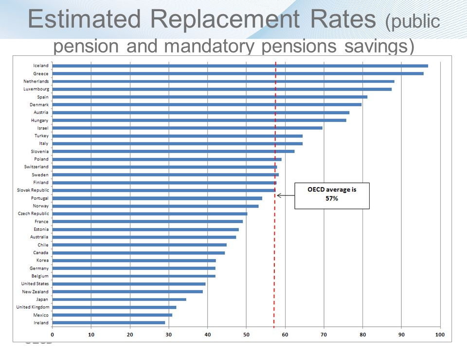 Estimated Replacement Rates (public pension and mandatory pensions savings)