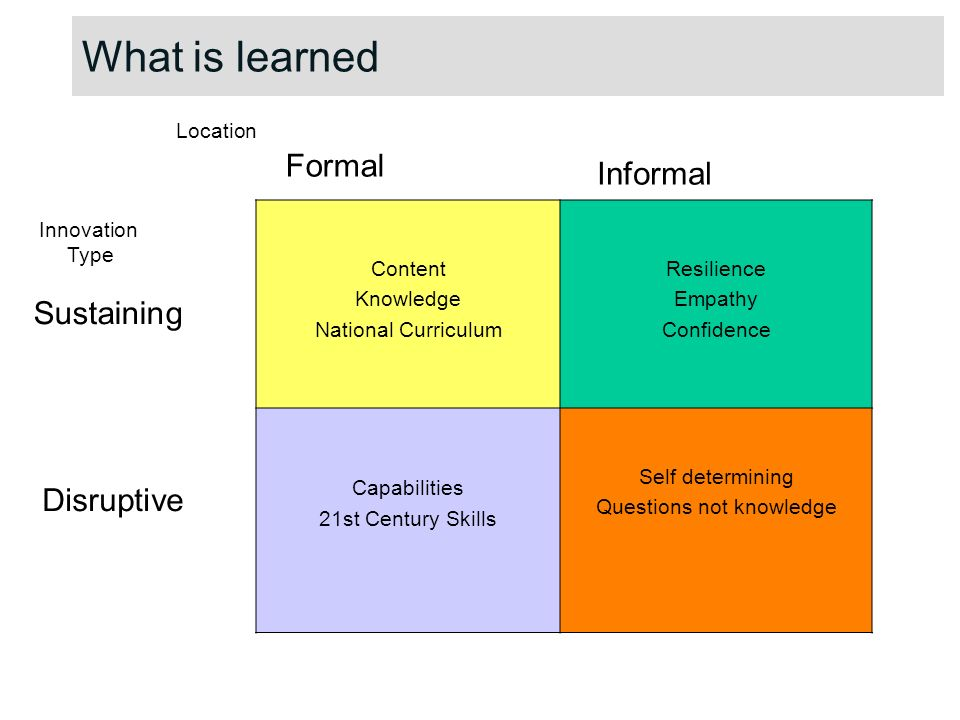 Content Knowledge National Curriculum Resilience Empathy Confidence Capabilities 21st Century Skills Self determining Questions not knowledge Formal Informal Sustaining Disruptive Location Innovation Type What is learned