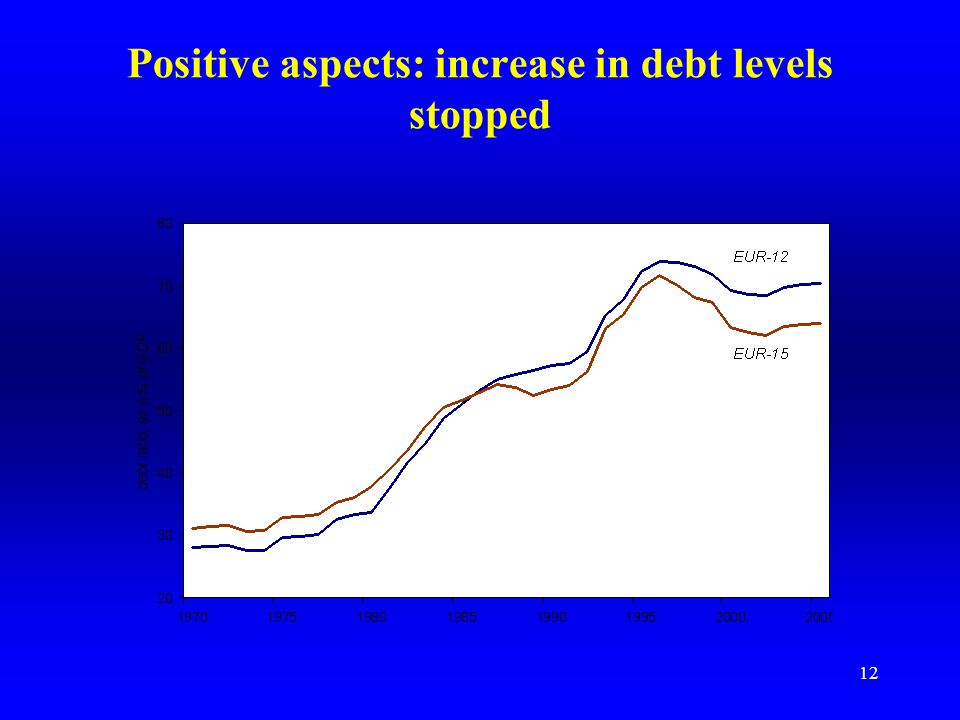 11 Positive aspects: anchoring budget deficits