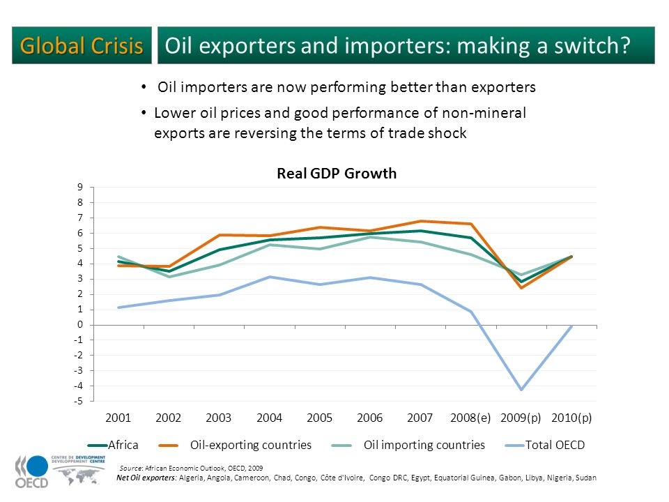 Global Crisis Oil exporters and importers: making a switch.