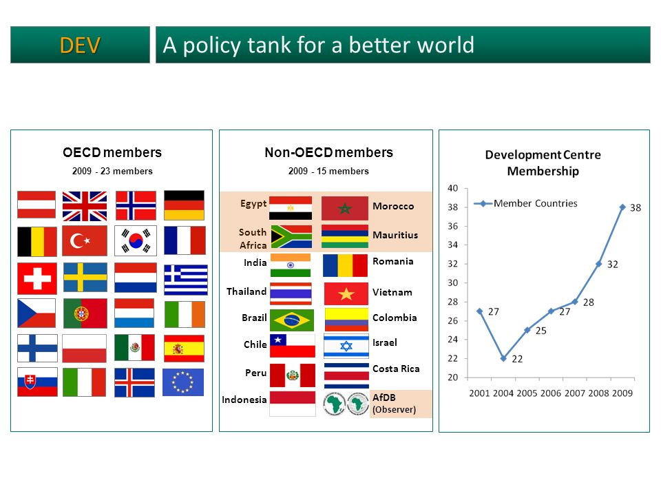 DEV A policy tank for a better world Non-OECD members 2009 - 15 members OECD members 2009 - 23 members Egypt South Africa India Thailand Brazil Chile Peru Indonesia Morocco Mauritius Romania Vietnam Colombia Israel Costa Rica AfDB (Observer)