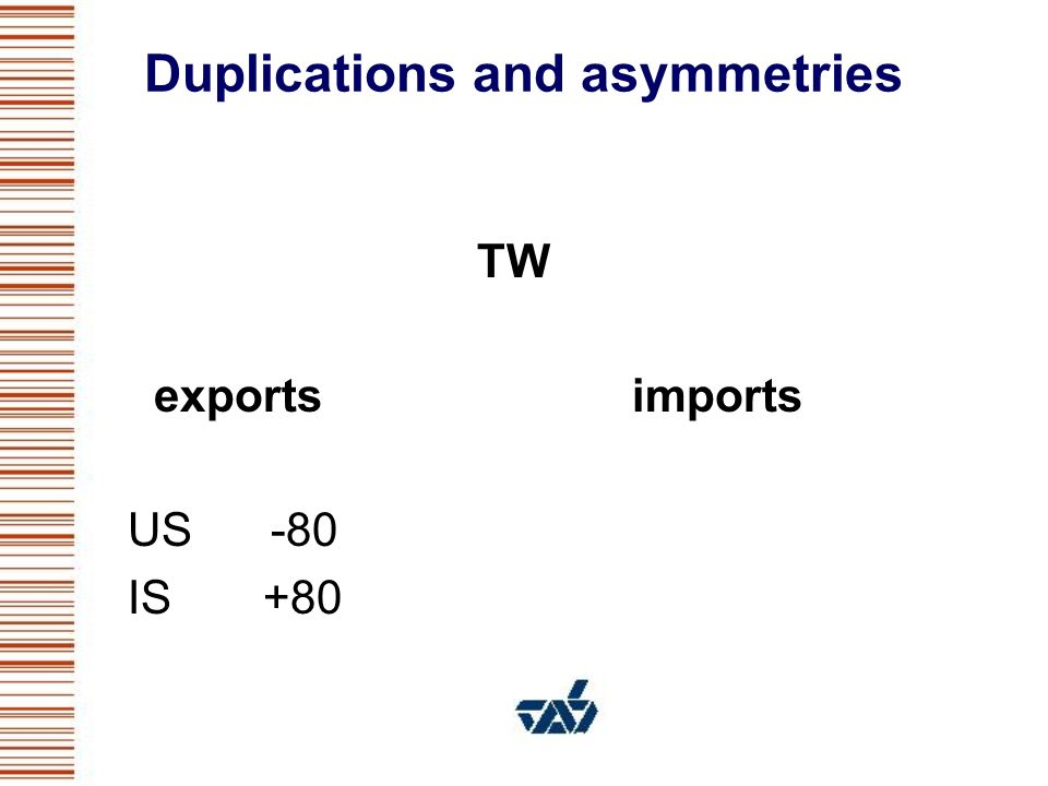 Duplications and asymmetries TW exports imports US -80 IS +80