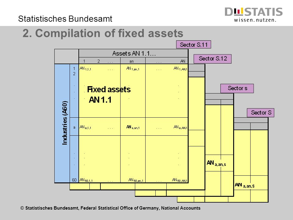 © Statistisches Bundesamt, Federal Statistical Office of Germany, National Accounts Statistisches Bundesamt 2. Compilation of fixed assets