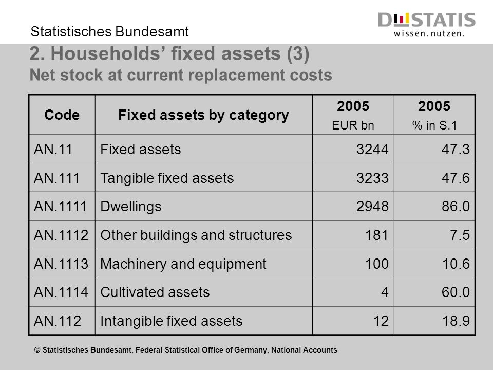 © Statistisches Bundesamt, Federal Statistical Office of Germany, National Accounts Statistisches Bundesamt 2. Households fixed assets (3) Net stock a