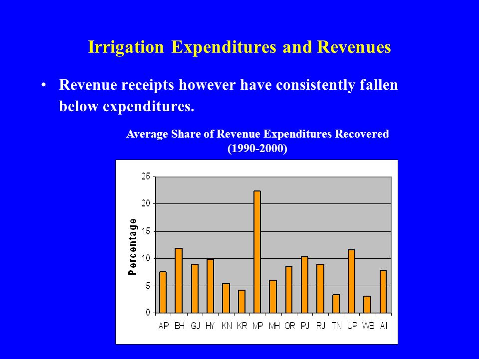 Irrigation Expenditures and Revenues Revenue receipts however have consistently fallen below expenditures.