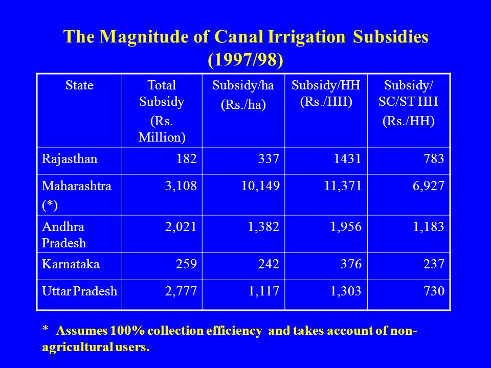 The Magnitude of Canal Irrigation Subsidies (1997/98) StateTotal Subsidy (Rs.