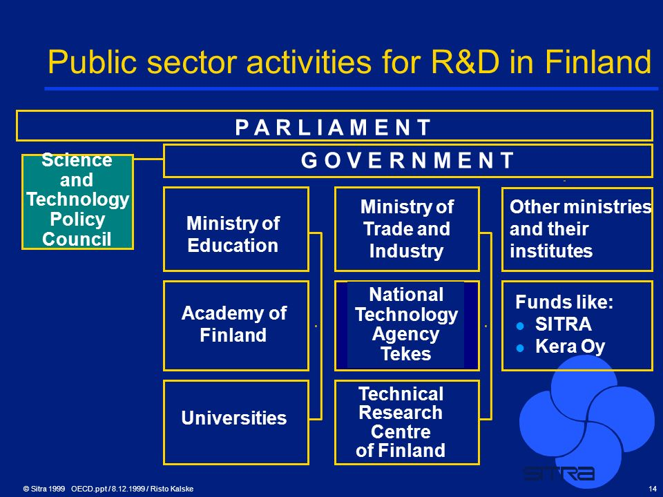© Sitra 1999 OECD.ppt / 8.12.1999 / Risto Kalske14 Public sector activities for R&D in Finland P A R L I A M E N T G O V E R N M E N T Other ministrie