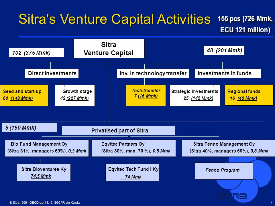 © Sitra 1999 OECD.ppt / 8.12.1999 / Risto Kalske4 Seed and start-upGrowth stage Strategic investments Sitra Venture Capital 60 (148 Mmk)42 (227 Mmk) P