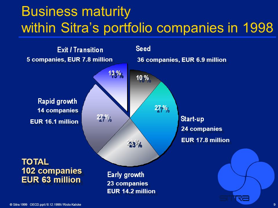 © Sitra 1999 OECD.ppt / 8.12.1999 / Risto Kalske9 Business maturity within Sitras portfolio companies in 1998 TOTAL 102 companies EUR 63 million TOTAL